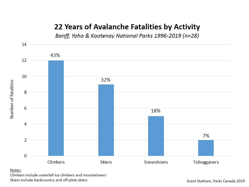 table showing avalanche fatals by activity in the last 22 years in Banff, Yoho and Kootenay Parks, Canada